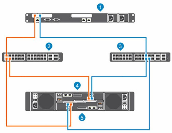 Setting Up an iSCSI Network