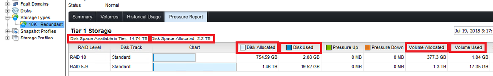 SC4020 unallocated physical disk space - Dell Community